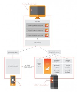 Swift Perfect Server Applikation Diagramm
